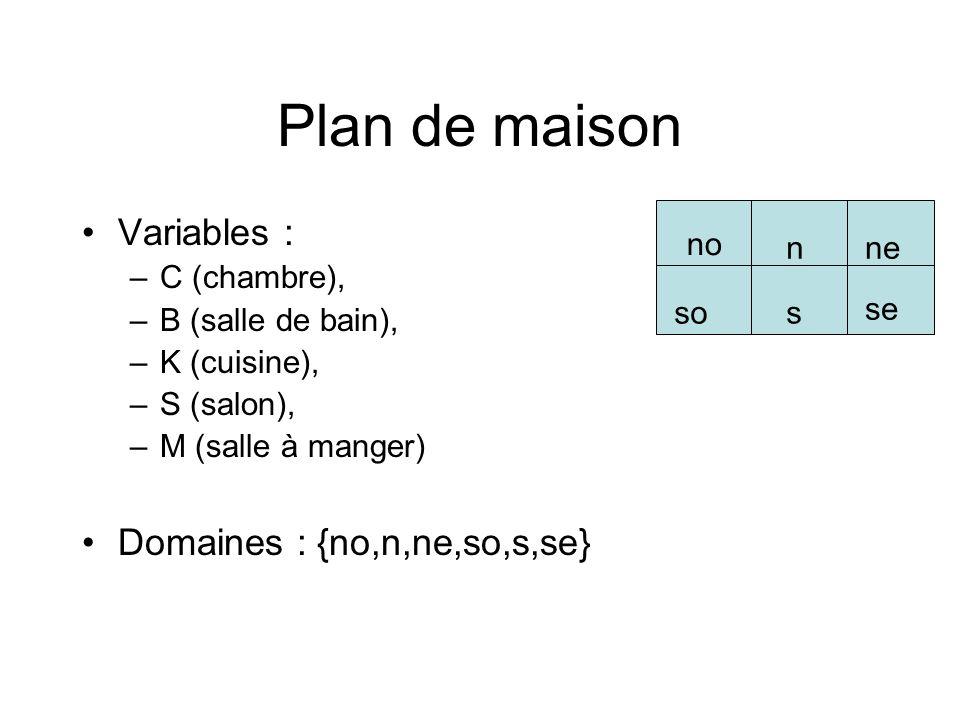 Plan de maison Contraintes : –X Y, X = Y –A-cote(X,Y) = { (no,n),(no,so),(n,no),(n,ne),(n,s), (ne,n),(ne,se),(so,no),(so,s),(s,so), (s,n),(s,se),(se,s),(se,ne) } –Loin(X,Y) = { (no,ne),(no,s),(no,se),(n,so),(n,se), (ne,no),(ne,so),(ne,s),(so,n),(so,ne), (so,se),(s,no),(s,ne),(se,no),(se,n),(se,so) } no nne se so s