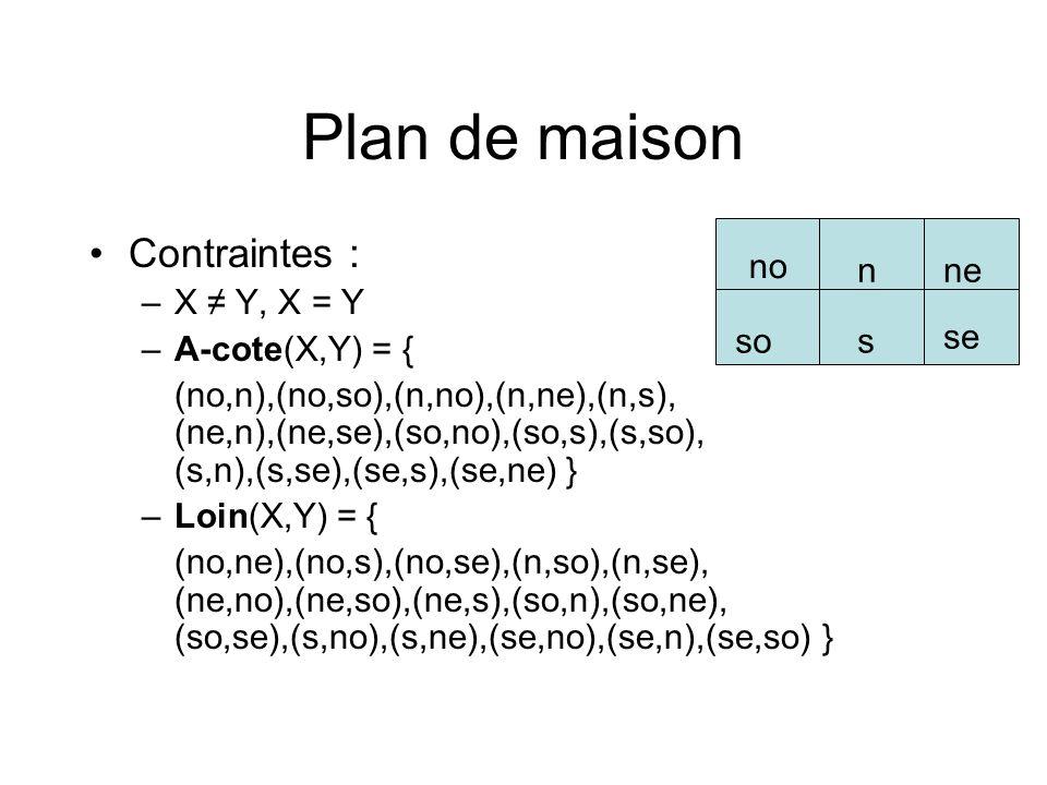Plan de maison Contraintes : –X Y, X = Y –A-cote(X,Y) = { (no,n),(no,so),(n,no),(n,ne),(n,s), (ne,n),(ne,se),(so,no),(so,s),(s,so), (s,n),(s,se),(se,s
