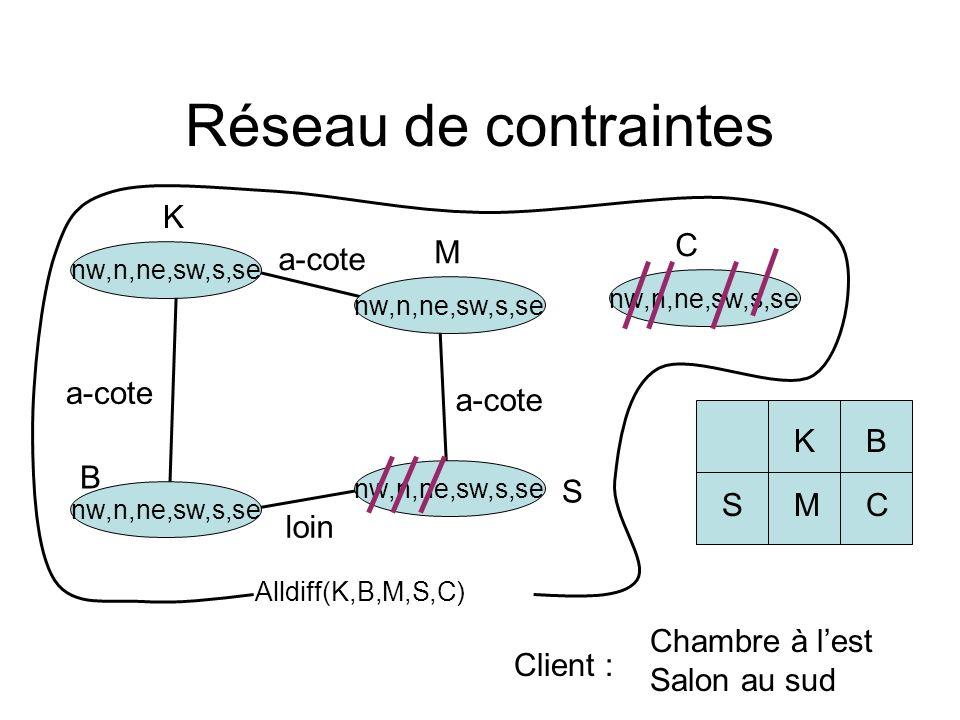 loin a-cote Réseau de contraintes Alldiff(K,B,M,S,C) KB CSM nw,n,ne,sw,s,se C S M B K Chambre à lest Salon au sud Client :