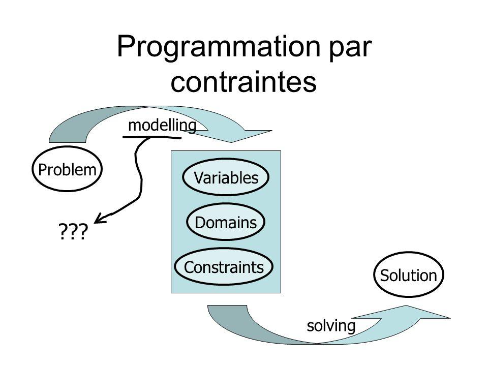 Codage compact en SAT Une formule SAT K qui code tous les réseaux possibles : –Chaque contrainte c i un littéral b i –Modèles( K ) = espace des versions –Exemple e- rejeté par {c i,c j,c k } une clause (b i b j b k ) –Exemple e+ rejeté par c i une clauses ( b i ) m models( K ) (m) = {c i m(b i )=1} accepte tous les exemples positifs et rejette tous les exemples négatifs Positifs rejetés Négatifs acceptés