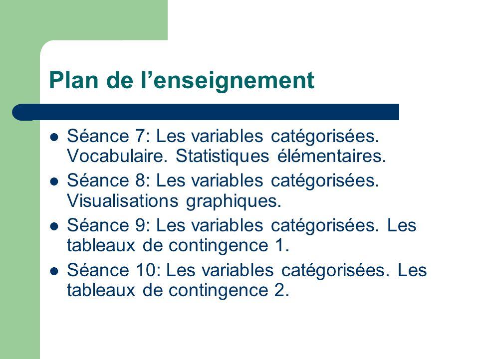 Plan de lenseignement Séance 7: Les variables catégorisées. Vocabulaire. Statistiques élémentaires. Séance 8: Les variables catégorisées. Visualisatio