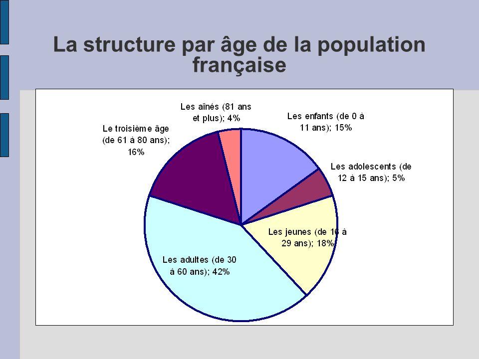 Un « style de vie » jeune ? (Enquête pratiques culturelles des Français 2008)