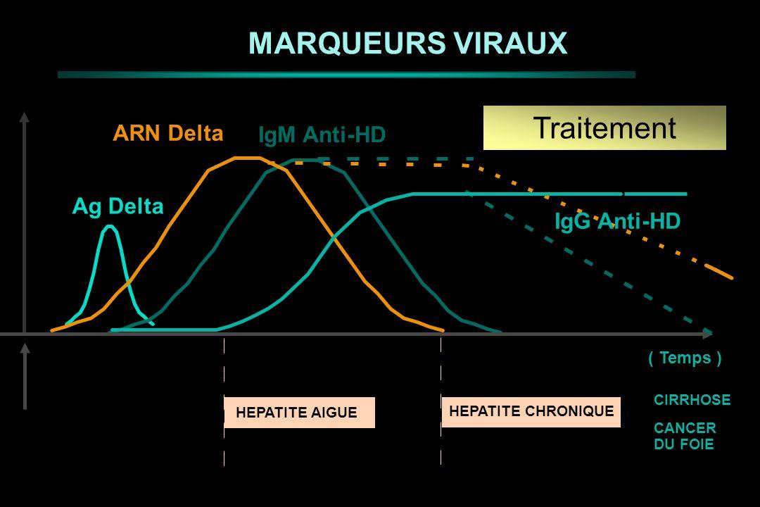 MARQUEURS VIRAUX Ag Delta IgM Anti-HD ( Temps ) CIRRHOSE CANCER DU FOIE HEPATITE AIGUE HEPATITE CHRONIQUE ARN Delta Traitement IgG Anti-HD