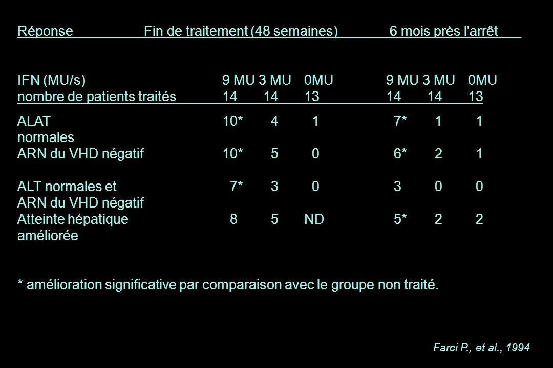 Réponse Fin de traitement (48 semaines) 6 mois près l'arrêt___ IFN (MU/s) 9 MU 3 MU0MU9 MU 3 MU0MU nombre de patients traités141413141413 ALAT10* 4 1