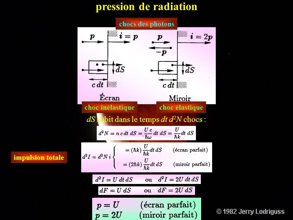 énergie relation de Planck quantité de mouvement constante de Planck Le photons ont la vitesse de la lumière; cette hypothèse ne contredit pas les pos