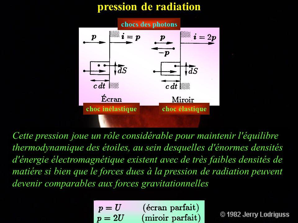 pression de radiation chocs des photons choc inélastiquechoc élastique dS subit dans le temps dt d 2 N chocs : impulsion totale