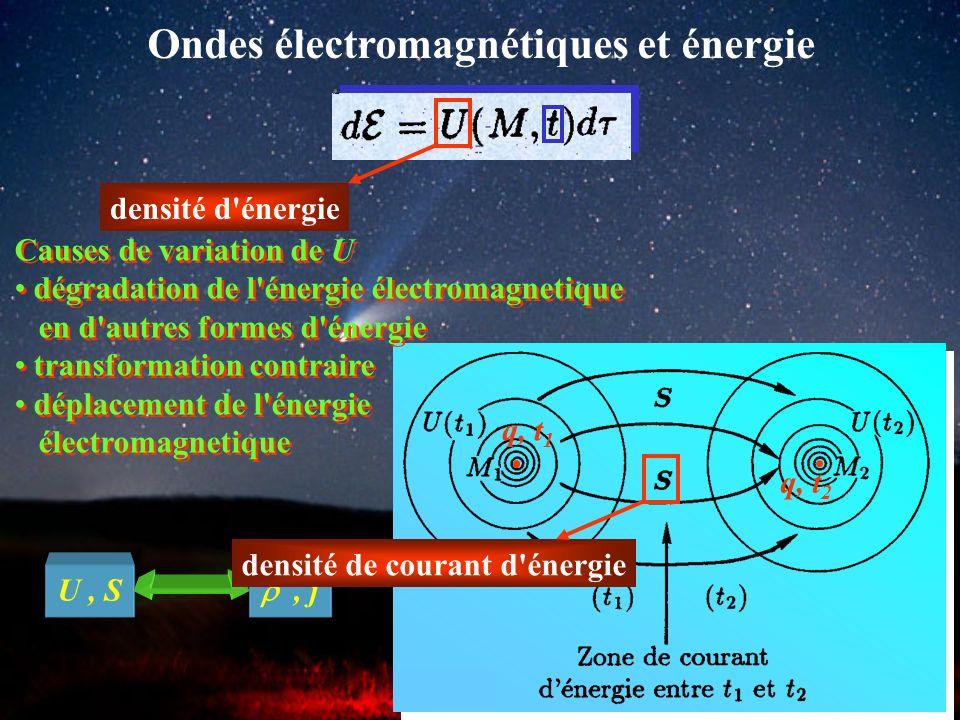 Ondes électromagnétiques et énergie électrostatique magnétostatique Hypothèses : existence dune densité dénergie électromagnétique existence dun coura