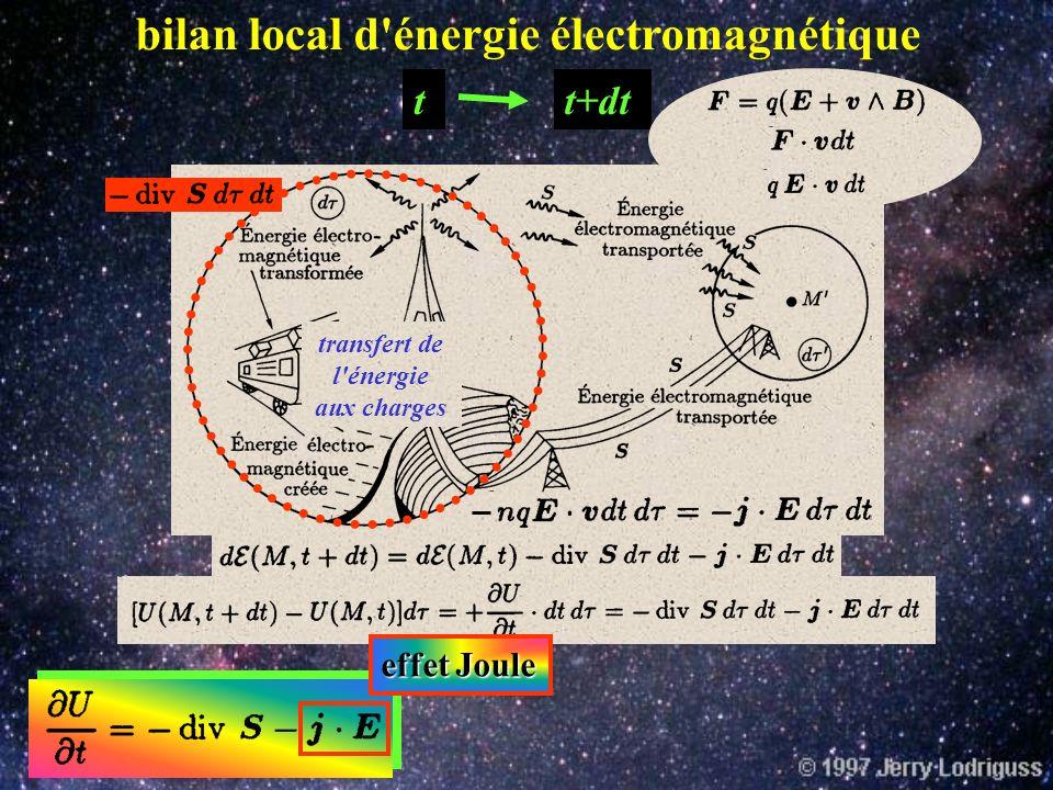 Ondes électromagnétiques et énergie densité d'énergie q, t 1 q, t 2 Causes de variation de U dégradation de l'énergie électromagnetique en d'autres fo
