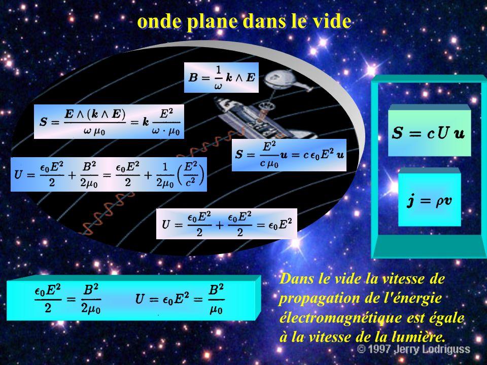 Théorème de Poynting Le flux du vecteur de Poynting à travers une surface fermée S mesure la puissance électromagnétique rayonnée à travers S. Théorèm