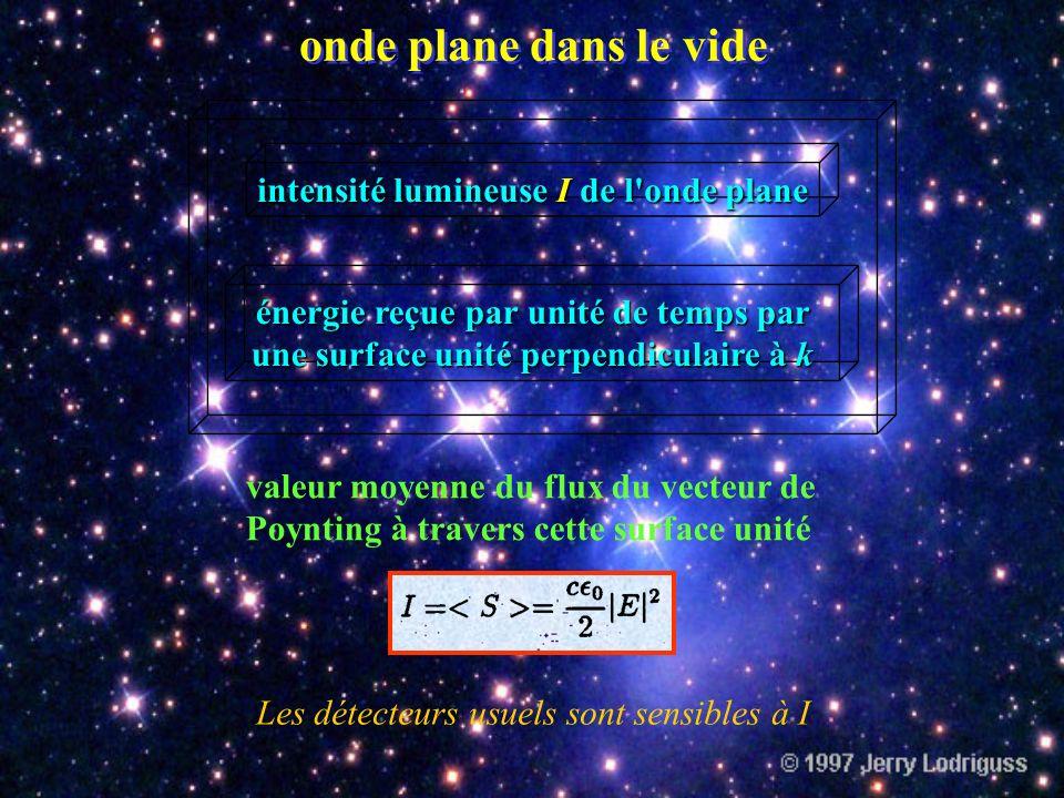 onde plane dans le vide Dans le vide la vitesse de propagation de l'énergie électromagnétique est égale à la vitesse de la lumière.