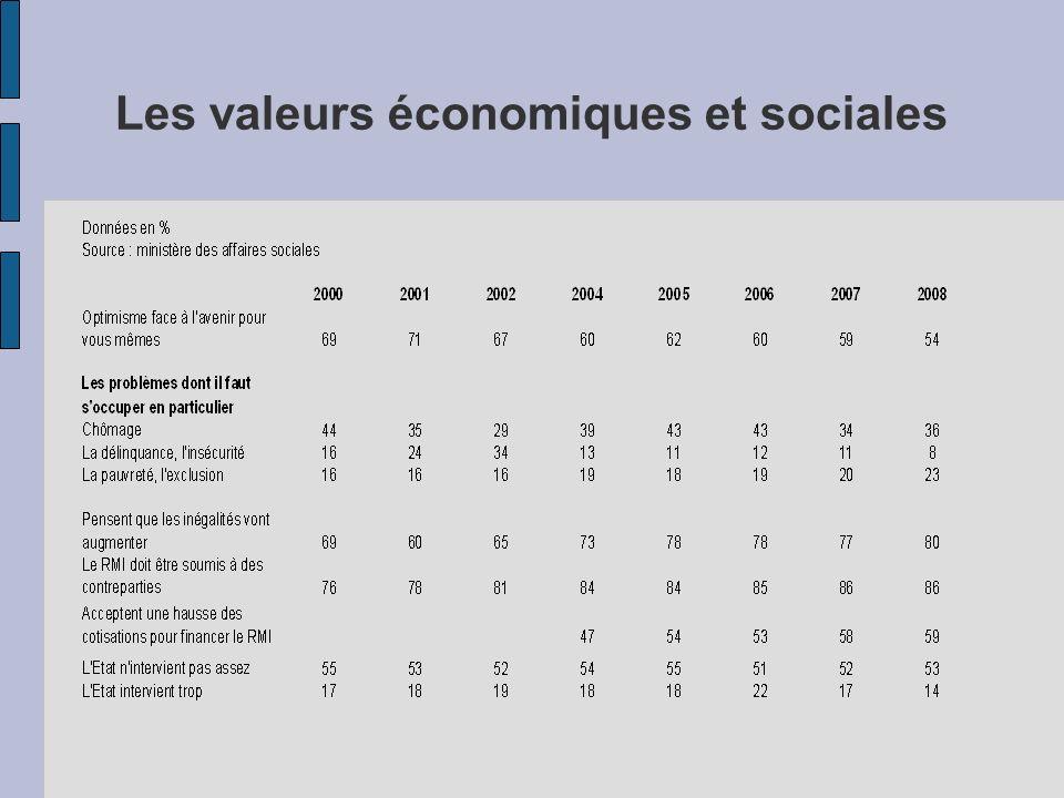 Les valeurs économiques et sociales