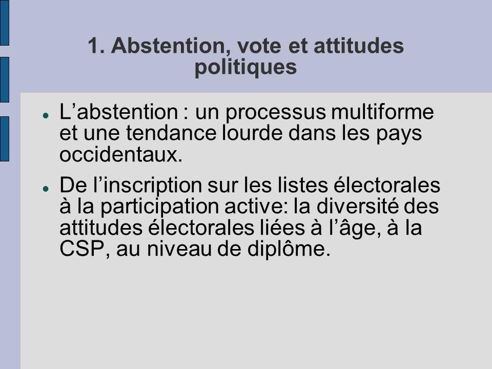 1. Abstention, vote et attitudes politiques Labstention : un processus multiforme et une tendance lourde dans les pays occidentaux. De linscription su