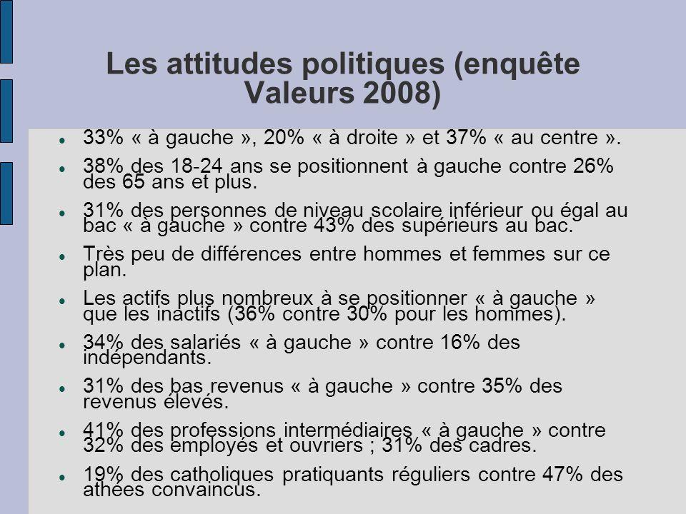 Les attitudes politiques (enquête Valeurs 2008) 33% « à gauche », 20% « à droite » et 37% « au centre ». 38% des 18-24 ans se positionnent à gauche co