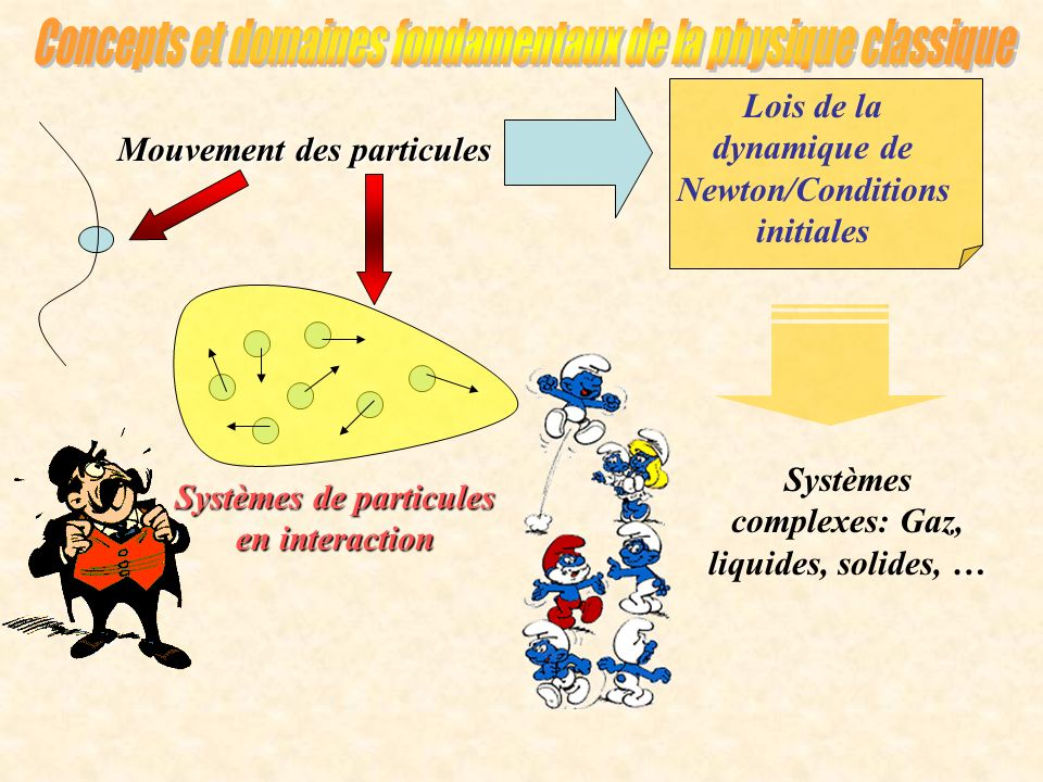 Lois de la dynamique de Newton/Conditions initiales Mouvement des particules Systèmes de particules en interaction Systèmes complexes: Gaz, liquides,