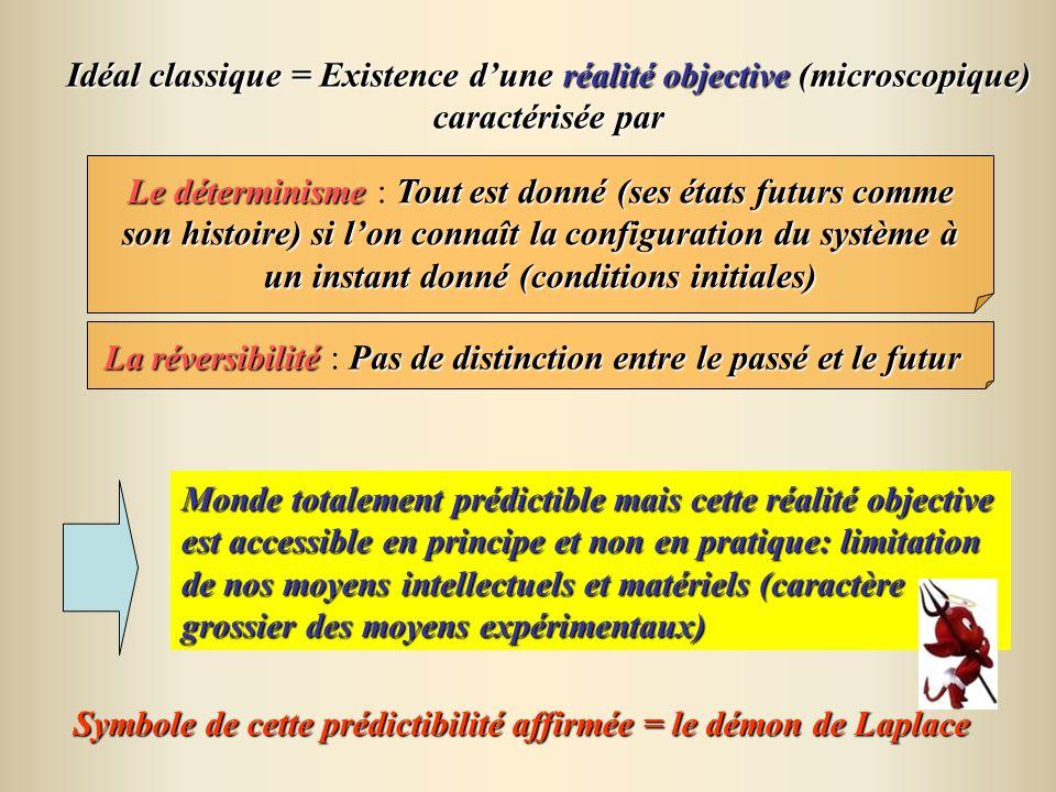 Le déterminismeTout est donné (ses états futurs comme son histoire) si lon connaît la configuration du système à un instant donné (conditions initiale