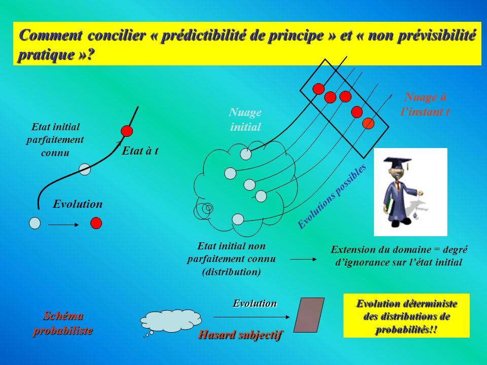 Comment concilier « prédictibilité de principe » et « non prévisibilité pratique »? Etat initial parfaitement connu Etat initial non parfaitement conn