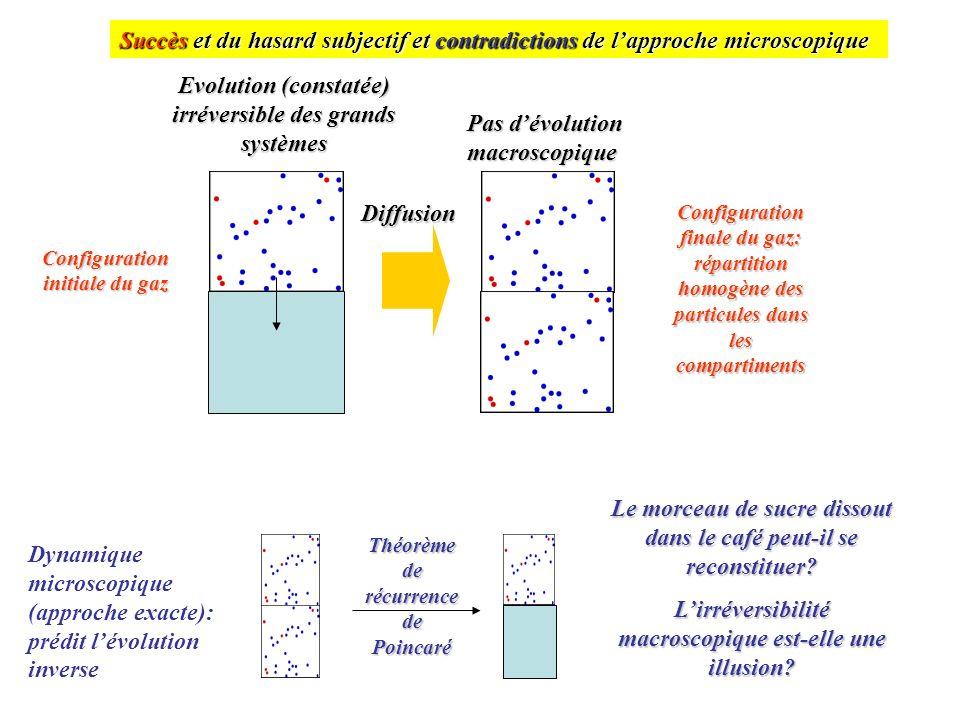 Succès et du hasard subjectif et contradictions de lapproche microscopique Evolution (constatée) irréversible des grands systèmes Configuration initia