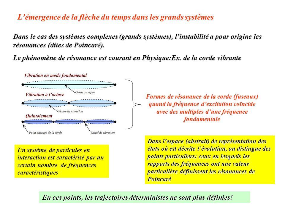 Dans le cas des systèmes complexes (grands systèmes), linstabilité a pour origine les résonances (dites de Poincaré). Le phénomène de résonance est co