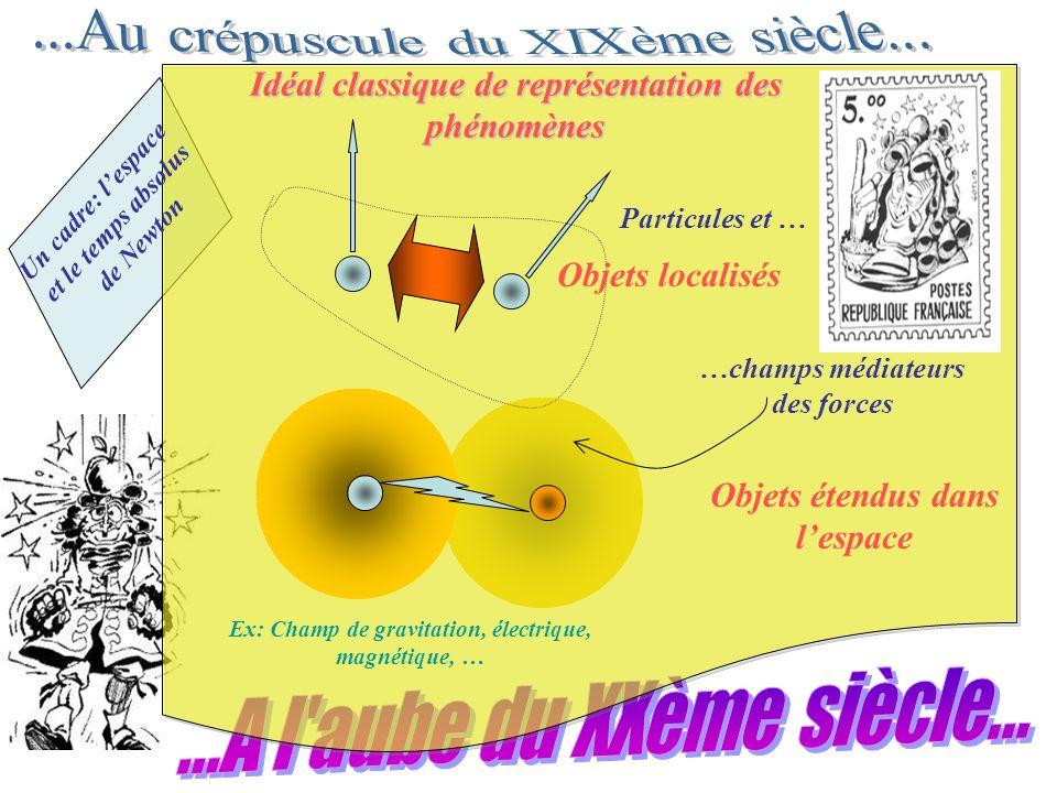 Un cadre: lespace et le temps absolus de Newton Idéal classique de représentation des phénomènes Particules et … …champs médiateurs des forces Objets