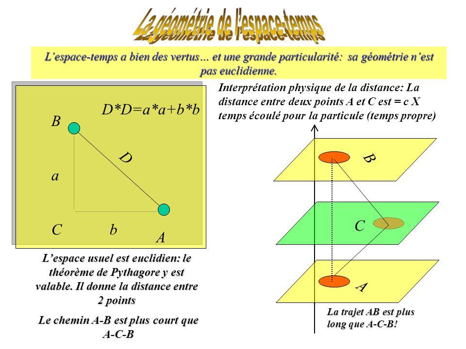 Lespace-temps a bien des vertus… et une grande particularité: sa géométrie nest pas euclidienne. Lespace usuel est euclidien: le théorème de Pythagore