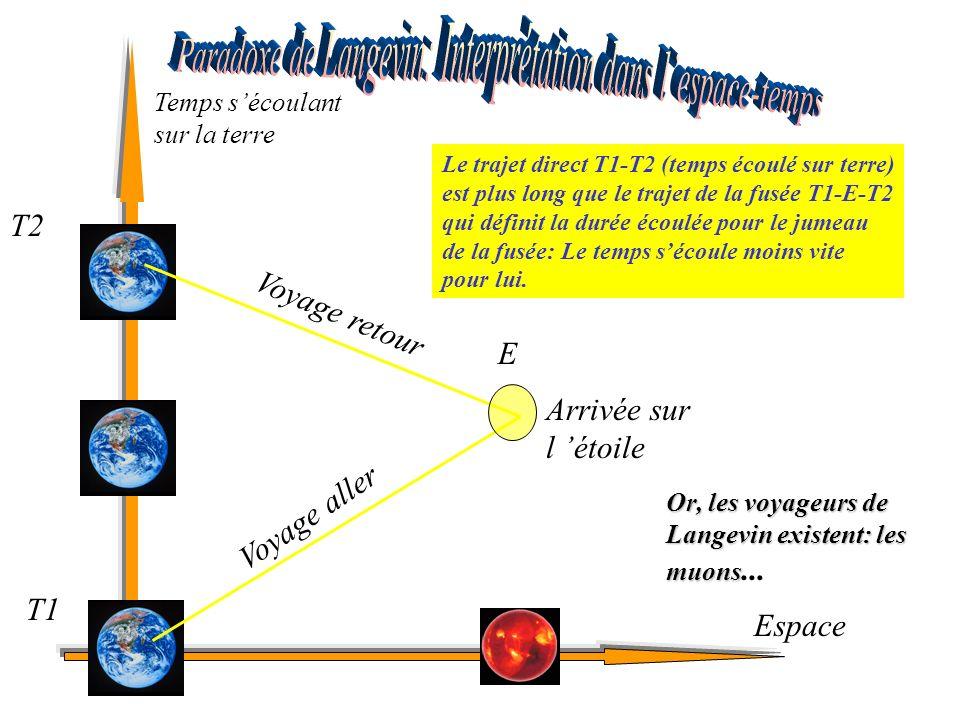 Arrivée sur l étoile Voyage aller Voyage retour Temps sécoulant sur la terre Espace T1 E T2 Le trajet direct T1-T2 (temps écoulé sur terre) est plus l