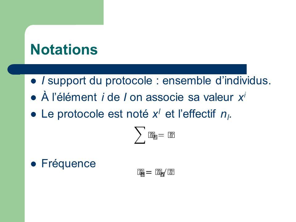 Notations I support du protocole : ensemble dindividus. À lélément i de I on associe sa valeur x i Le protocole est noté x I et leffectif n I. Fréquen