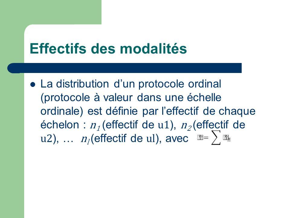 Effectifs des modalités La distribution dun protocole ordinal (protocole à valeur dans une échelle ordinale) est définie par leffectif de chaque échel