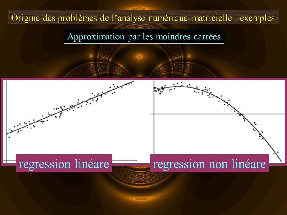 Origine des problèmes de lanalyse numérique matricielle : exemples Approximation par les moindres carrées moon fit