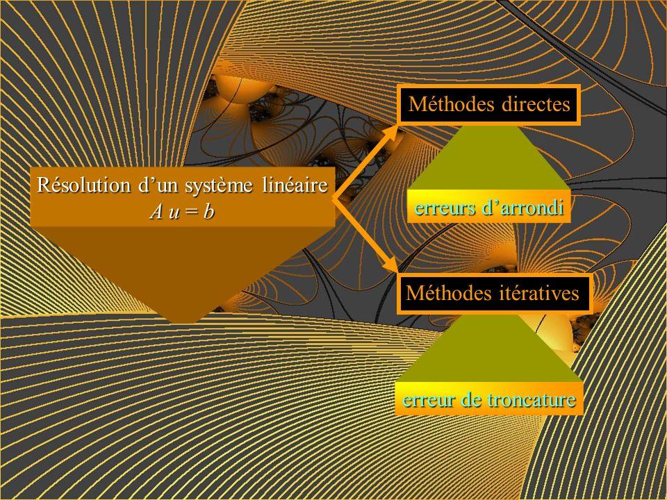 Les deux problèmes fondamentaux Résolution dun système linéaire A u = b Calcul des valeurs propres et des vecteurs propres dune matrice