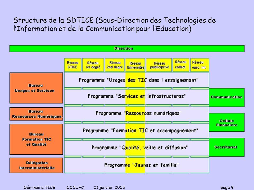Séminaire TICE CDSUFC 21 janvier 2005 page 9 Structure de la SDTICE (Sous-Direction des Technologies de lInformation et de la Communication pour lEduc