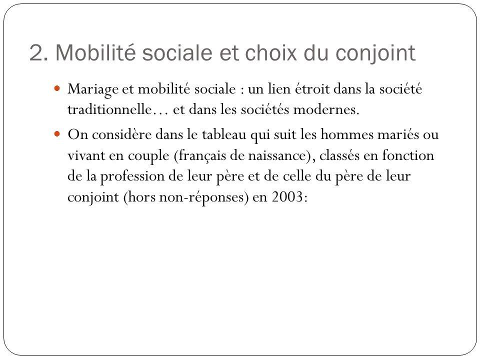 2. Mobilité sociale et choix du conjoint Mariage et mobilité sociale : un lien étroit dans la société traditionnelle… et dans les sociétés modernes. O