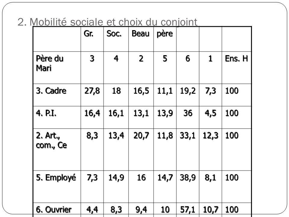 2. Mobilité sociale et choix du conjointGr.Soc.Beaupère Père du Mari 342561 Ens. H 3. Cadre 27,81816,511,119,27,3100 4. P.I. 16,416,113,113,9364,5100