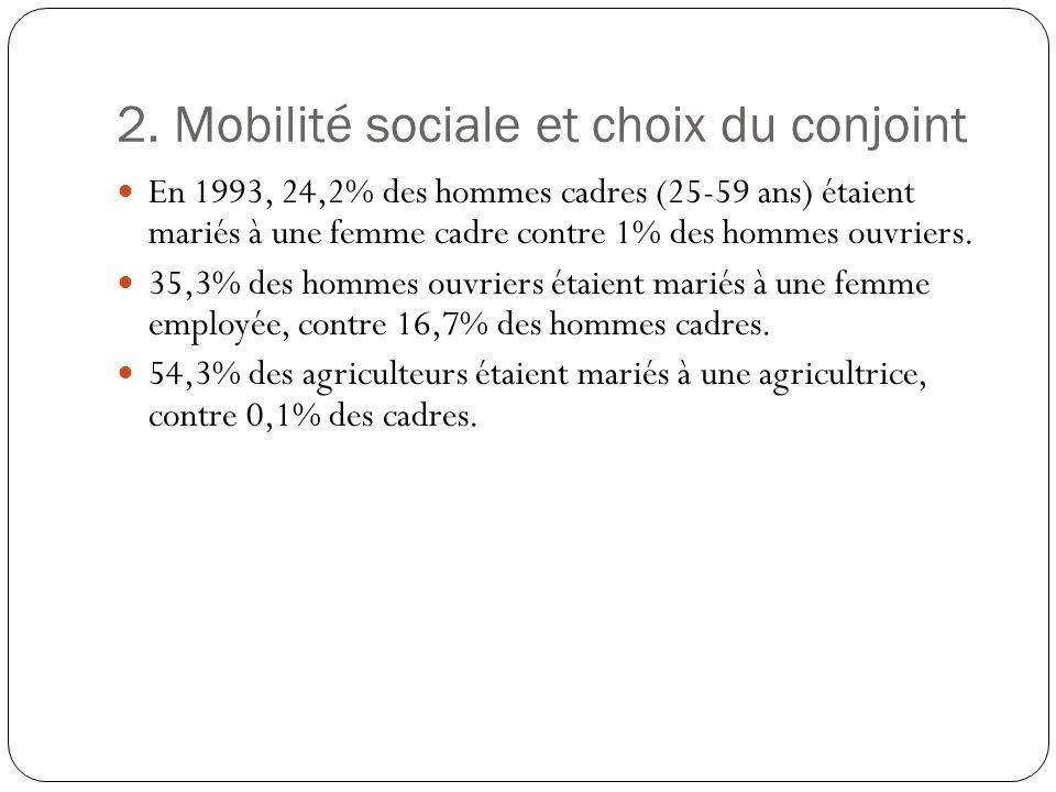 2. Mobilité sociale et choix du conjoint En 1993, 24,2% des hommes cadres (25-59 ans) étaient mariés à une femme cadre contre 1% des hommes ouvriers.