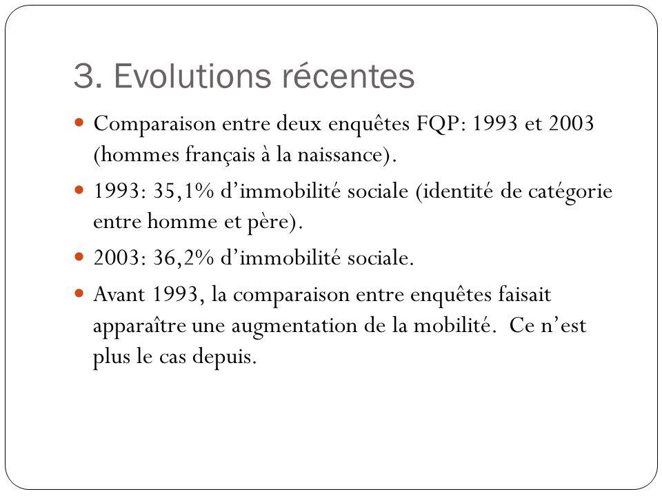 3. Evolutions récentes Comparaison entre deux enquêtes FQP: 1993 et 2003 (hommes français à la naissance). 1993: 35,1% dimmobilité sociale (identité d