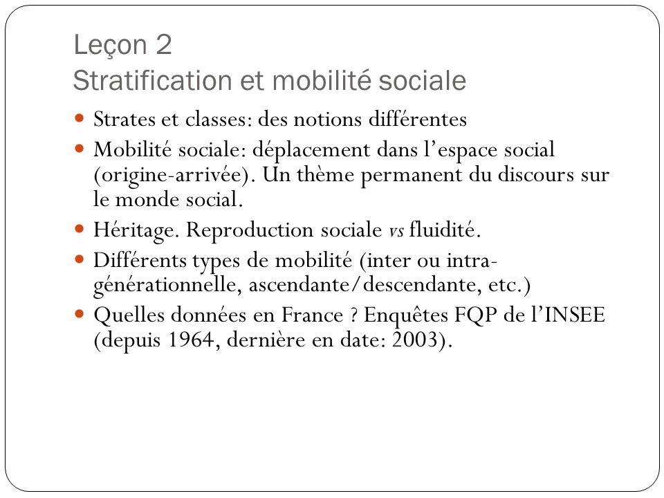 Leçon 2 Stratification et mobilité sociale Strates et classes: des notions différentes Mobilité sociale: déplacement dans lespace social (origine-arri