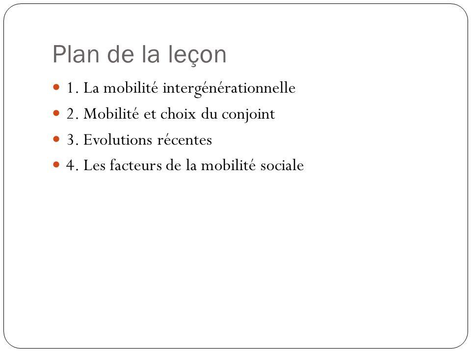 Plan de la leçon 1. La mobilité intergénérationnelle 2. Mobilité et choix du conjoint 3. Evolutions récentes 4. Les facteurs de la mobilité sociale