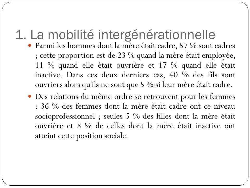1. La mobilité intergénérationnelle Parmi les hommes dont la mère était cadre, 57 % sont cadres ; cette proportion est de 23 % quand la mère était emp