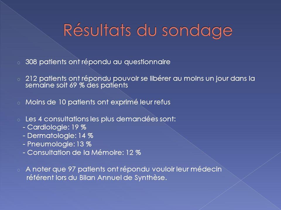 o 308 patients ont répondu au questionnaire o 212 patients ont répondu pouvoir se libérer au moins un jour dans la semaine soit 69 % des patients o Mo