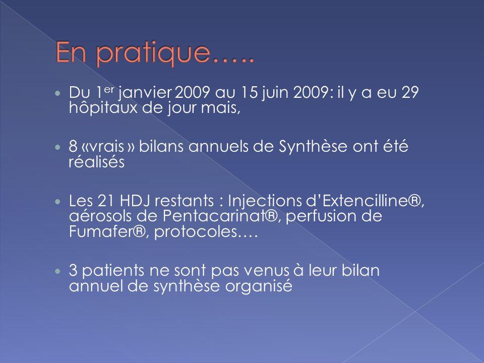 Du 1 er janvier 2009 au 15 juin 2009: il y a eu 29 hôpitaux de jour mais, 8 «vrais » bilans annuels de Synthèse ont été réalisés Les 21 HDJ restants :