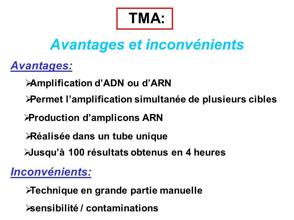 TMA: Avantages et inconvénients Avantages: Amplification dADN ou dARN Permet lamplification simultanée de plusieurs cibles Production damplicons ARN R