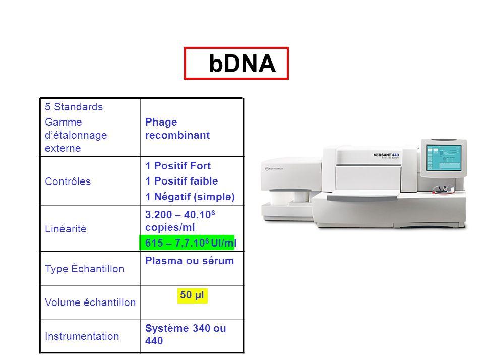 Caractéristiques Versant HCV RNA bDNA 5 Standards Gamme détalonnage externe Phage recombinant Contrôles 1 Positif Fort 1 Positif faible 1 Négatif (sim