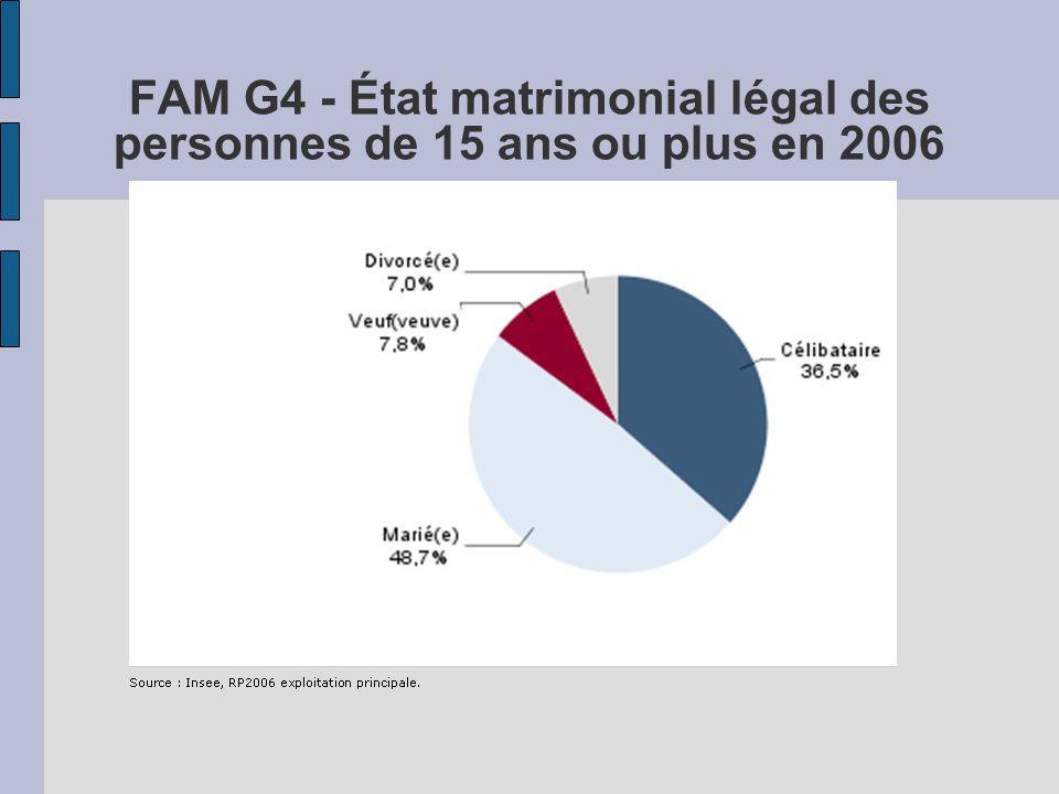 FAM G4 - État matrimonial légal des personnes de 15 ans ou plus en 2006