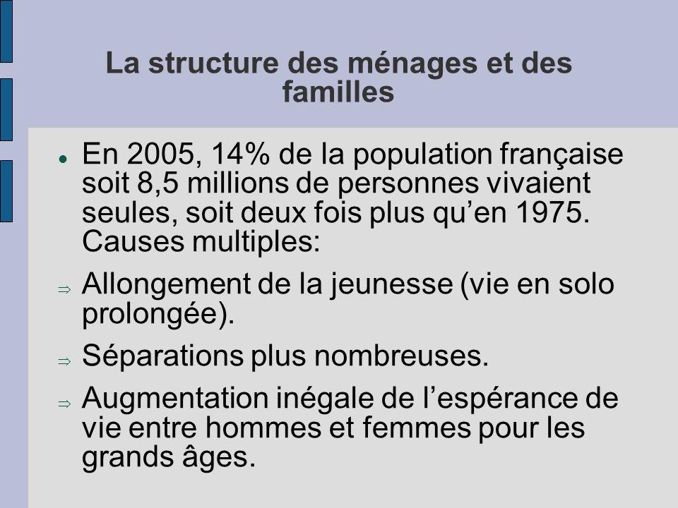 La structure des ménages et des familles En 2005, 14% de la population française soit 8,5 millions de personnes vivaient seules, soit deux fois plus q
