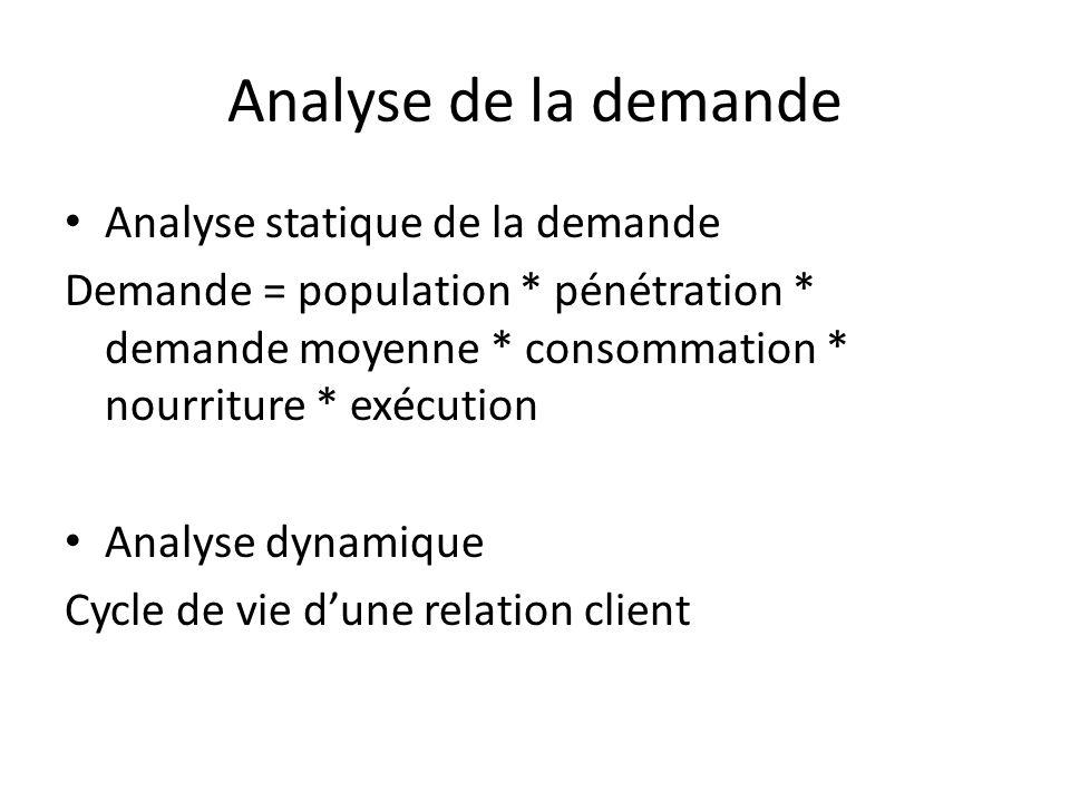 Analyse de la demande Analyse statique de la demande Demande = population * pénétration * demande moyenne * consommation * nourriture * exécution Anal