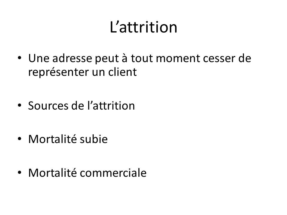 Lattrition Une adresse peut à tout moment cesser de représenter un client Sources de lattrition Mortalité subie Mortalité commerciale