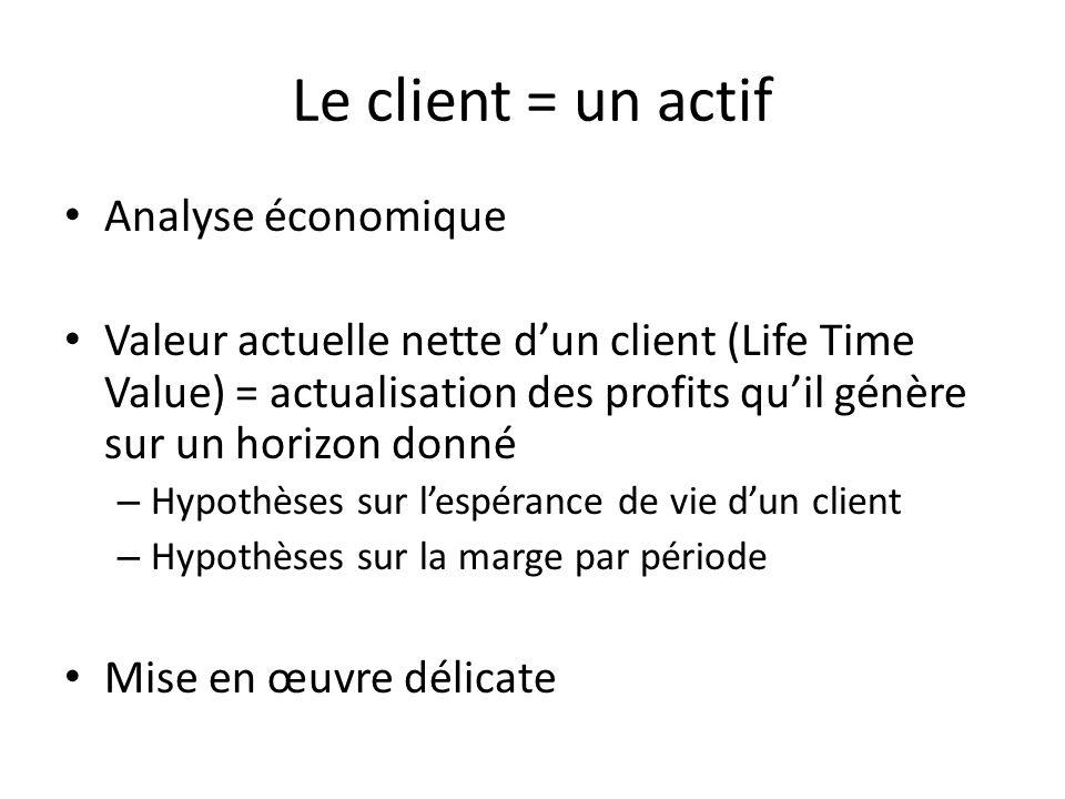 Le client = un actif Analyse économique Valeur actuelle nette dun client (Life Time Value) = actualisation des profits quil génère sur un horizon donn