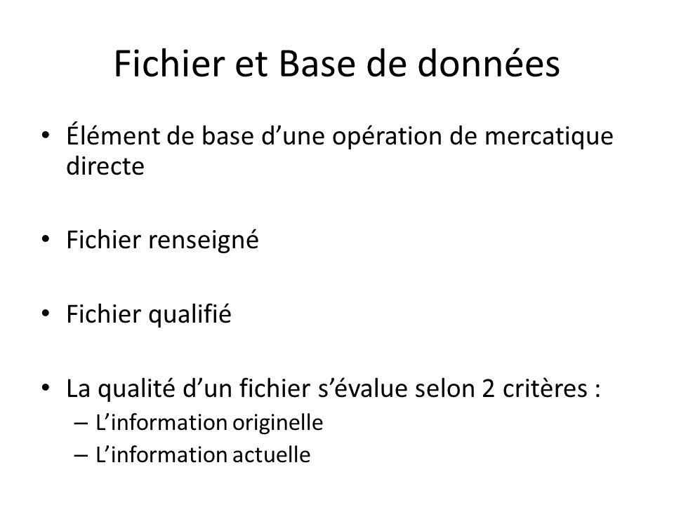 Fichier et Base de données Élément de base dune opération de mercatique directe Fichier renseigné Fichier qualifié La qualité dun fichier sévalue selo