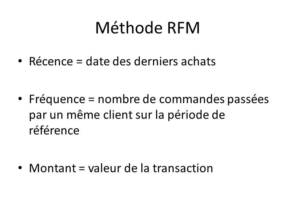 Méthode RFM Récence = date des derniers achats Fréquence = nombre de commandes passées par un même client sur la période de référence Montant = valeur