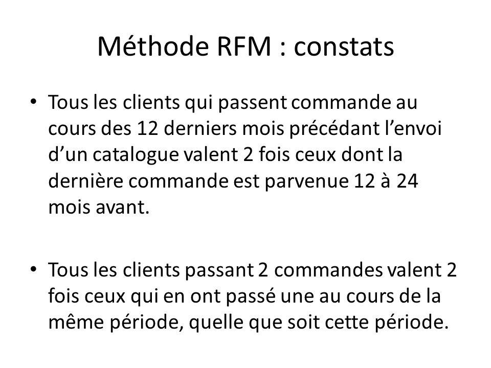 Méthode RFM : constats Tous les clients qui passent commande au cours des 12 derniers mois précédant lenvoi dun catalogue valent 2 fois ceux dont la d