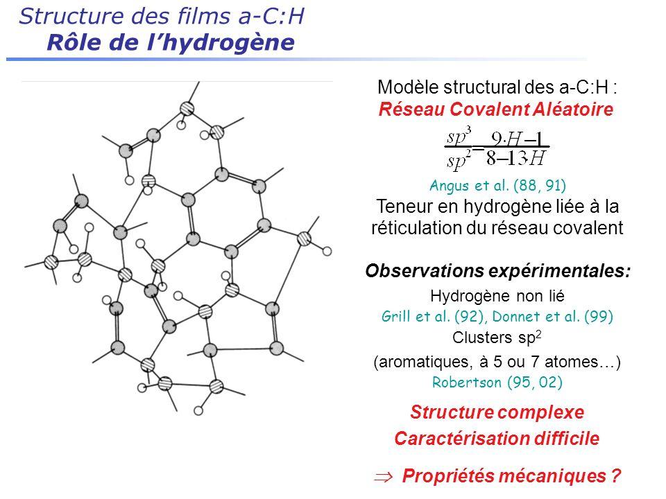 Structure des films a-C:H Rôle de lhydrogène Modèle structural des a-C:H : Réseau Covalent Aléatoire Angus et al. (88, 91) Teneur en hydrogène liée à